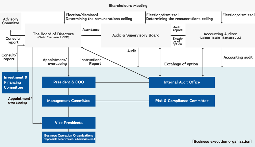 Governance Structure image
