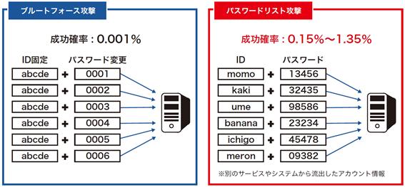 https://www.netone.co.jp/knowledge-center/blog-column/files/knowledge_takumi_060_1.png