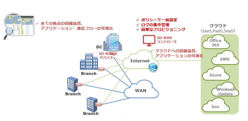 SD-WAN入門 | ネットワンシステムズ